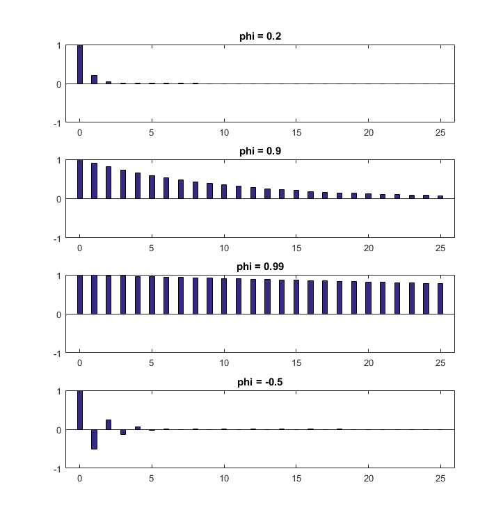 Example - ACF plots of four different AR(1) processes