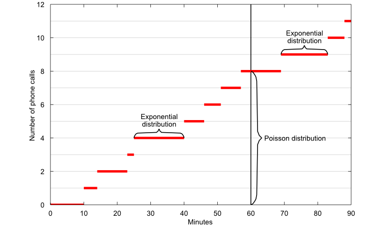 The Poisson and the exponential distributions