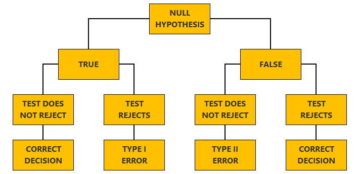 Type II error - Tree plot
