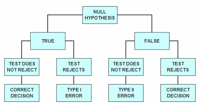 Type I error - Tree plot